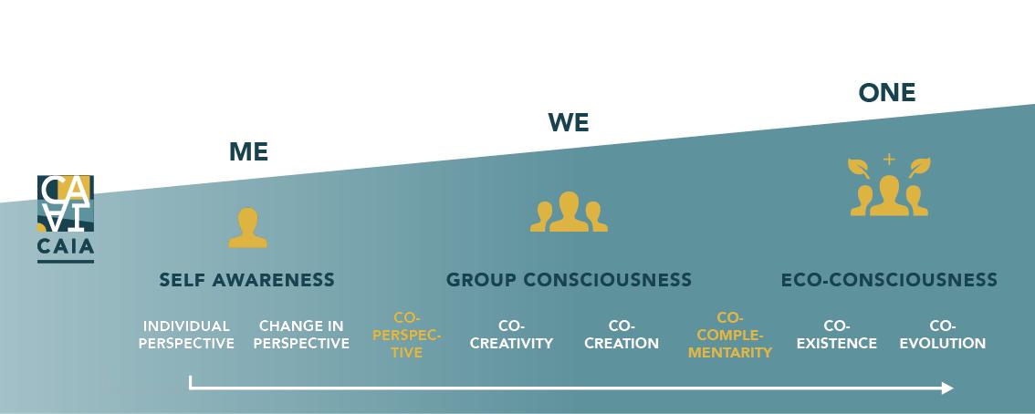 Grafik-Bewusstseinsebenen