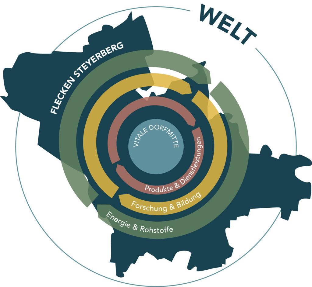 Grafik-der-Flecken-Steyerberg-und-die-Region